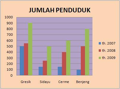 Bab i pendahuluan statistika my world grafik batang pada dasarnya sama fugsinya dengan grafik garis yaitu untuk menggambarkan data berkala grafik batang juga terdiri dari grafik batang tunggal ccuart Choice Image