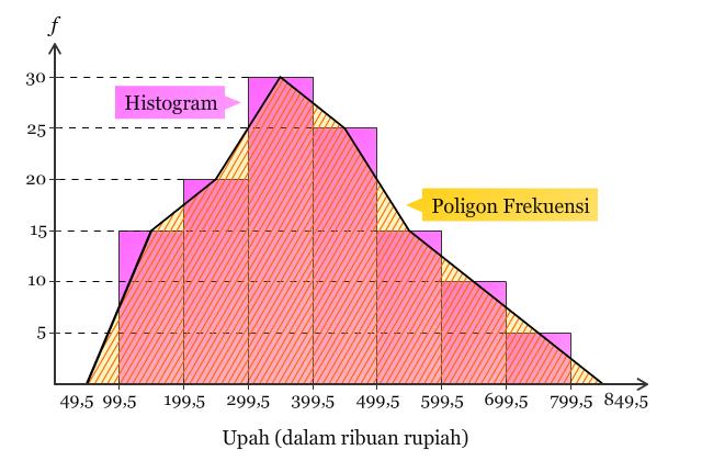 Distribusi frekuensi dan grafik bimans histogram poligon frekuensi ccuart Image collections