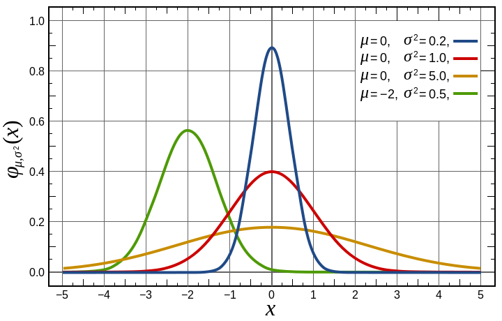 Bab viii distribusi probabilitas dan kurva normal my world normaldistributionpdfg ccuart Choice Image