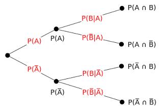 Bab vii pengantar peluang probabilitas my world probabilitytreediagramg ccuart Gallery