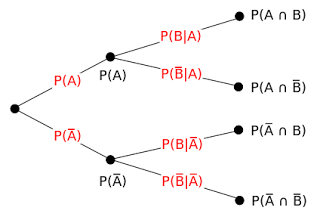Bab vii pengantar peluang probabilitas my world probabilitytreediagramg ccuart Image collections